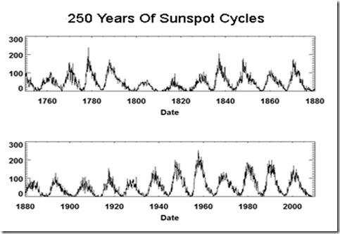 sunspots_250_years