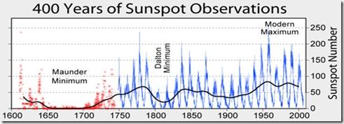 sunspots_400_years (1)